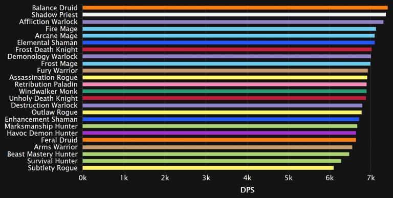 WoW: These classes currently do the most damage in the Mythic Raid