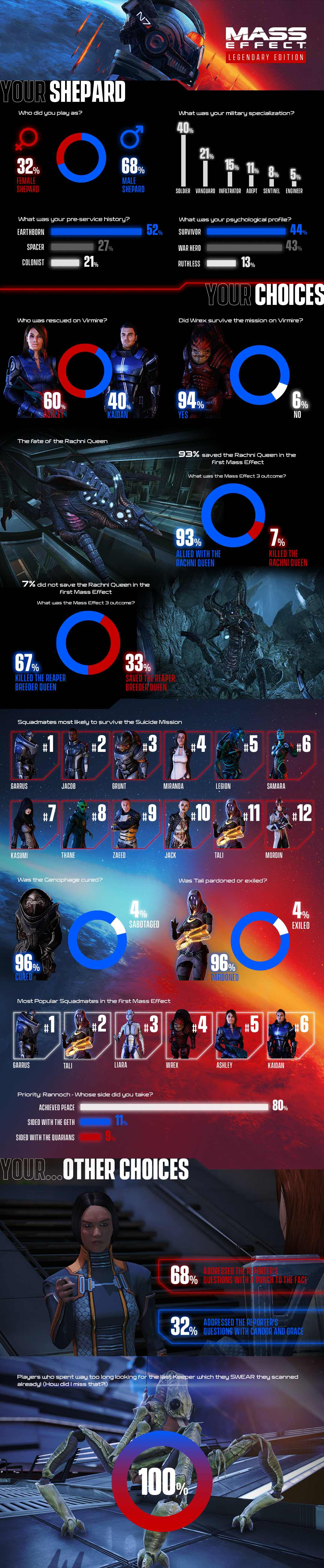 Mass Effect: Legendary Edition: This is how players decided - new infographic